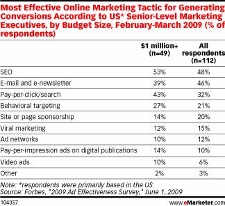 Tableau comparatif Online Marketing