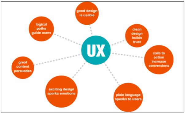 définition expérience de l'utilisateur