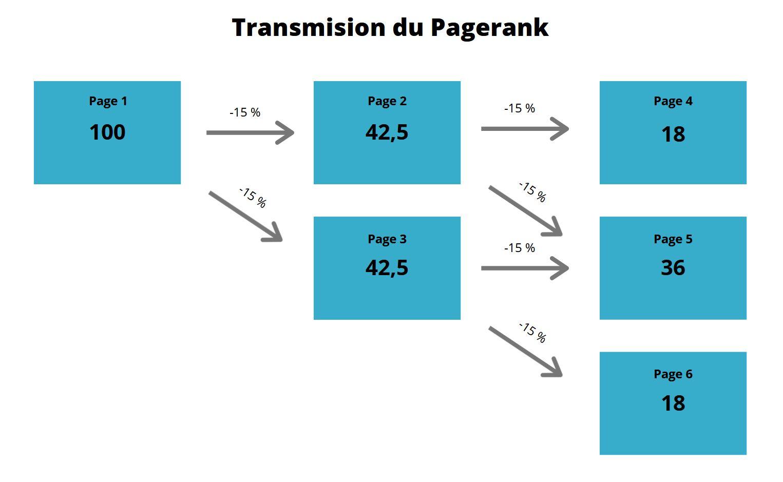Représentation visuelle de la transmission du pagerank